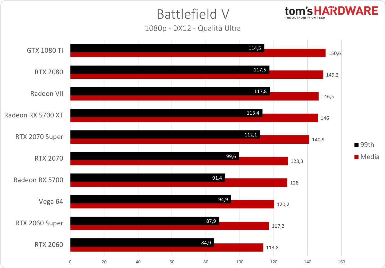 Battlefield V - 1080p