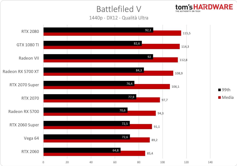 Battlefield V - 1440p