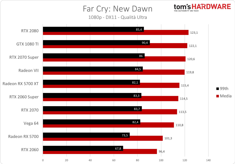 Far Cry: New Dawn - 1080p