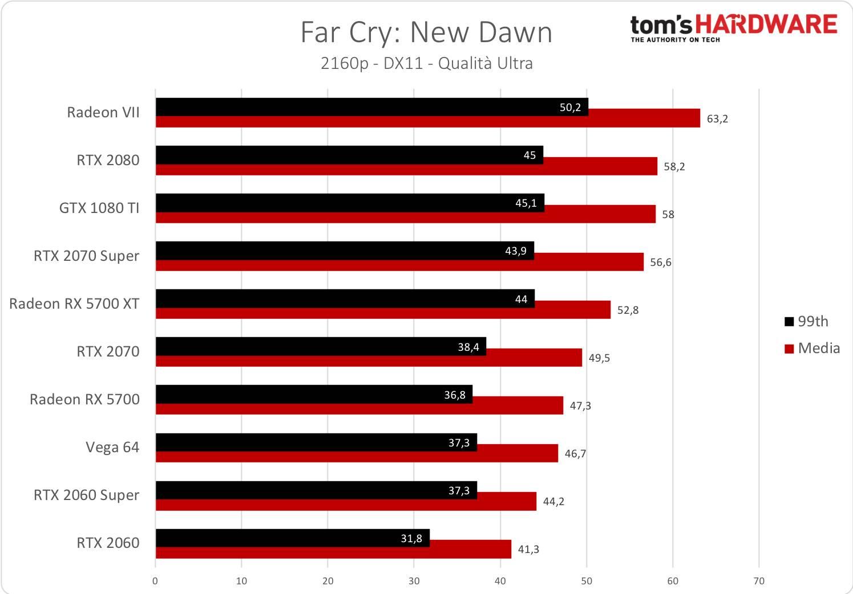 Far Cry: New Dawn - 2160p