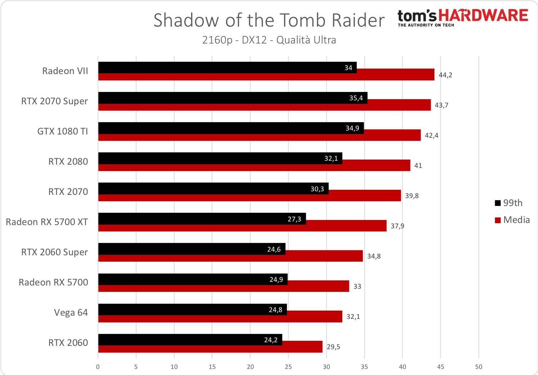 Tomb Raider - 2160p