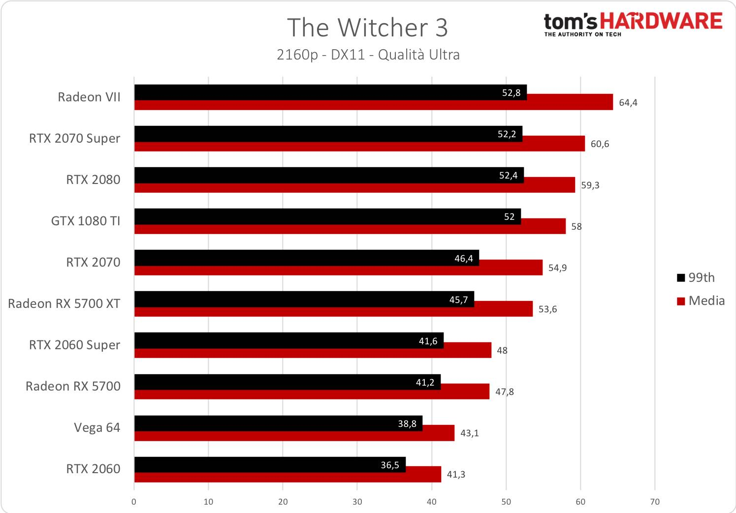 The Witcher 3 - 2160p