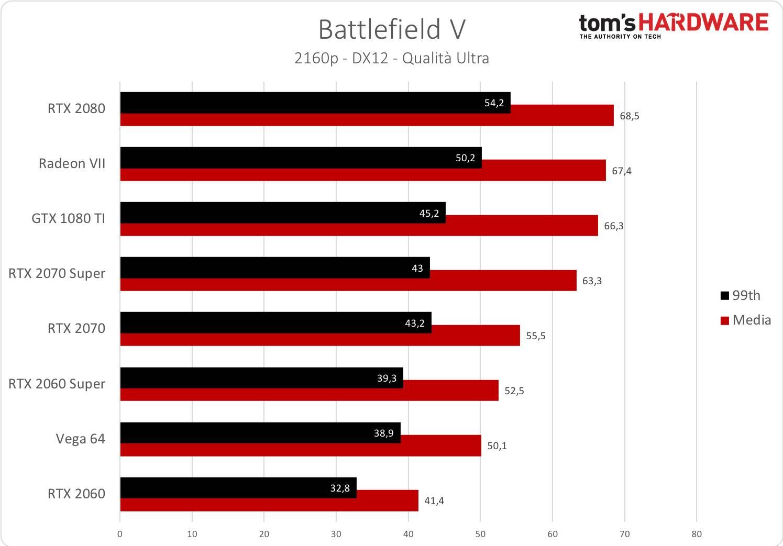 Battlefield V - 2160p