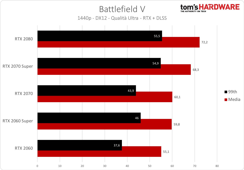 Battlefield V - 1440p - RTX +DLSS