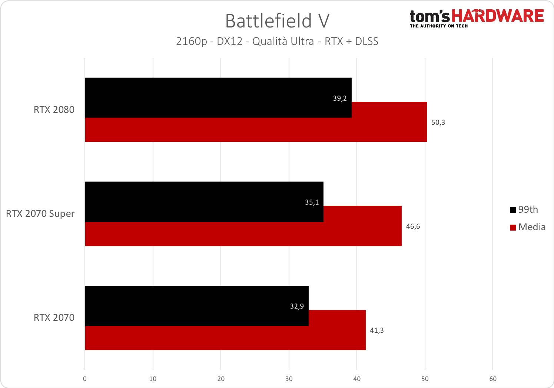 Battlefield V - 2160p - RTX +DLSS