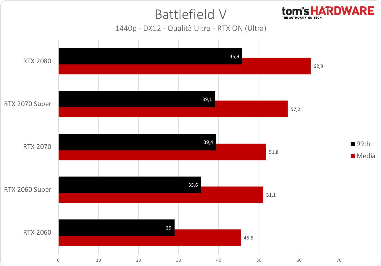 Battlefield V - 1440p - RTX