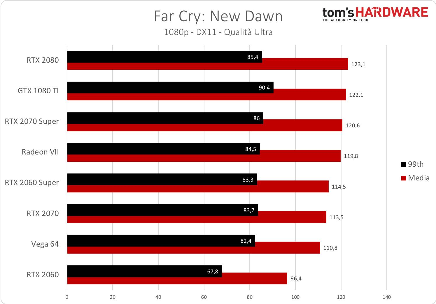 Far Cry New Dawn - 1080p