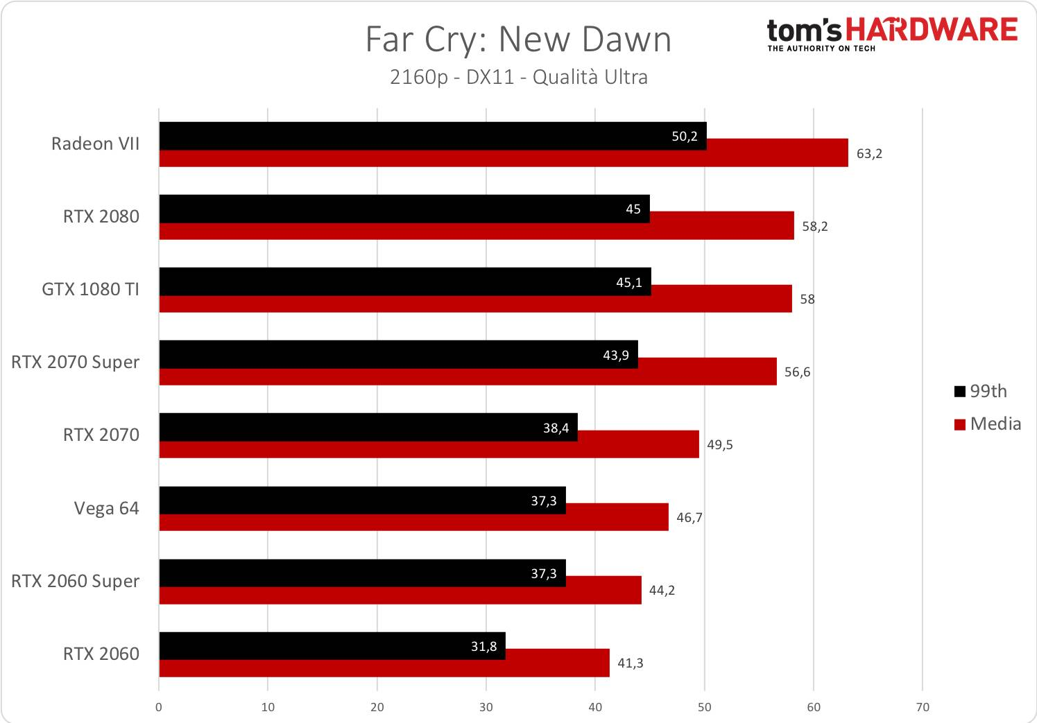 Far Cry New Dawn - 2160p