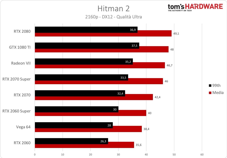 Hitman 2 - 2160p