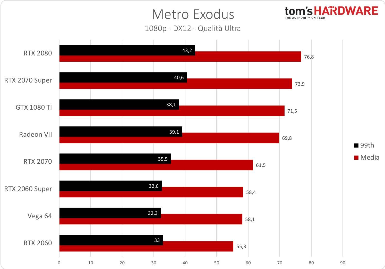 Metro Exodus - 1080p