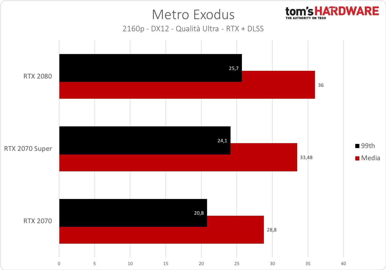 Metro Exodus - 2160p - RTX + DLSS