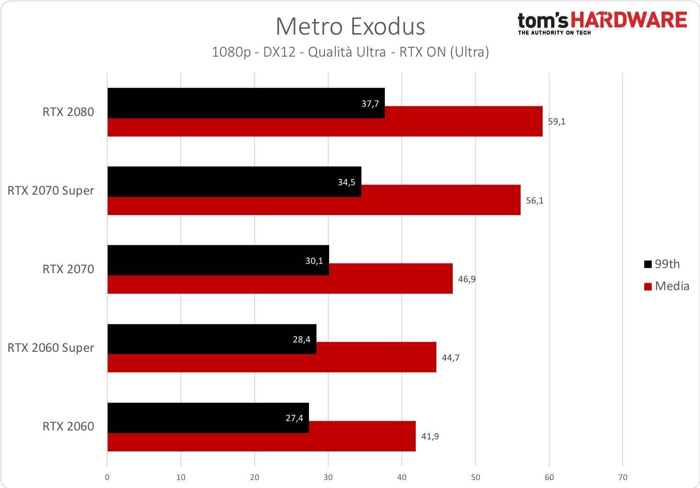 Metro Exodus - 1080p - RTX