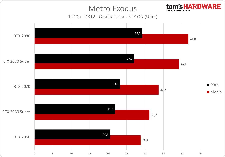 Metro Exodus - 1440p - RTX