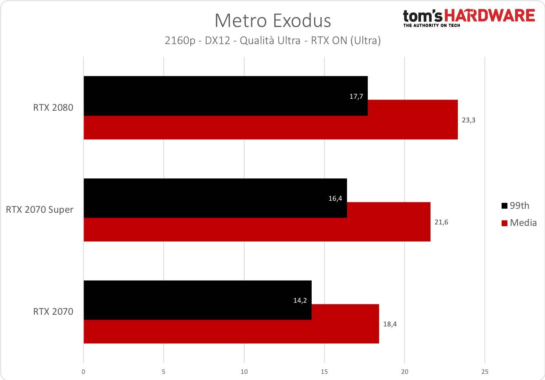 Metro Exodus - 2160p - RTX