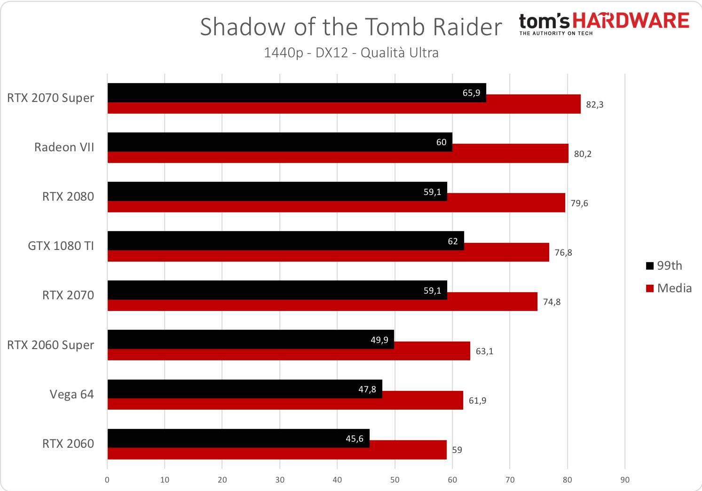 Tomb Raider - 1440p