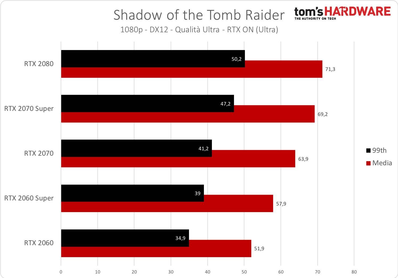 Tomb Raider - 1080p - RTX