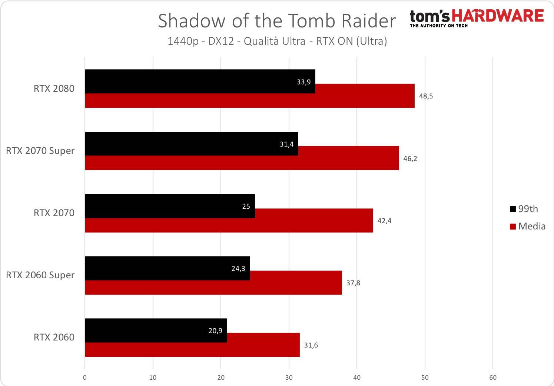 Tomb Raider - 1440p - RTX
