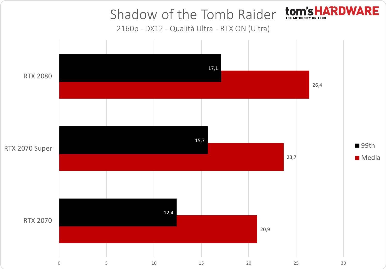 Tomb Raider - 2160p - RTX