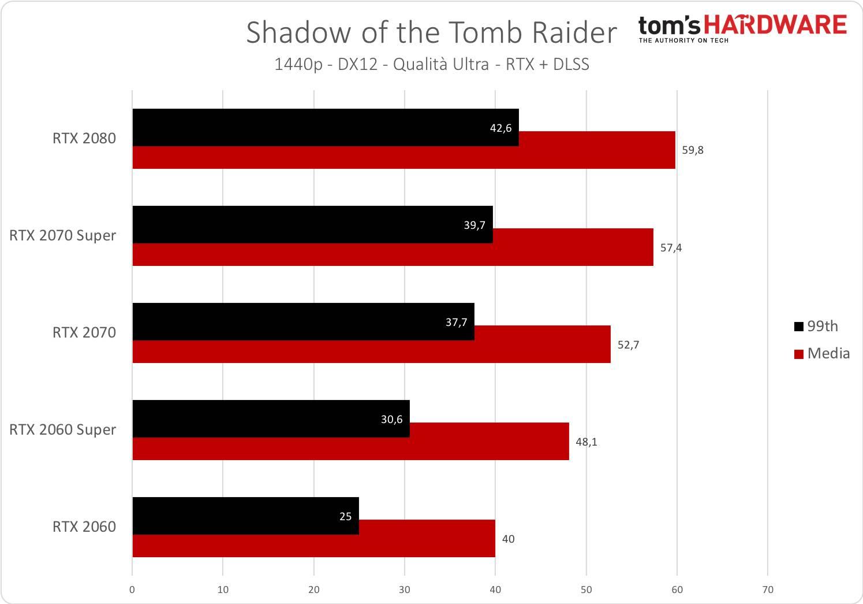 Tomb Raider - 1440p - RTX + DLSS