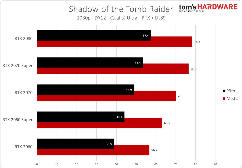 Tomb Raider - 1080p - RTX +DLSS