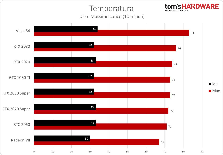 RTX 2060 / 2070 Super - Temperatura