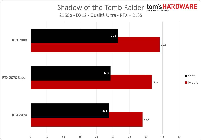 Tomb Raider - 2160p - RTX + DLSS