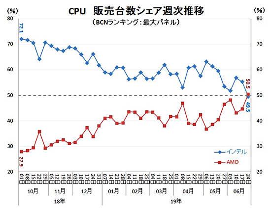 Vendite CPU AMD Ryzen Oriente