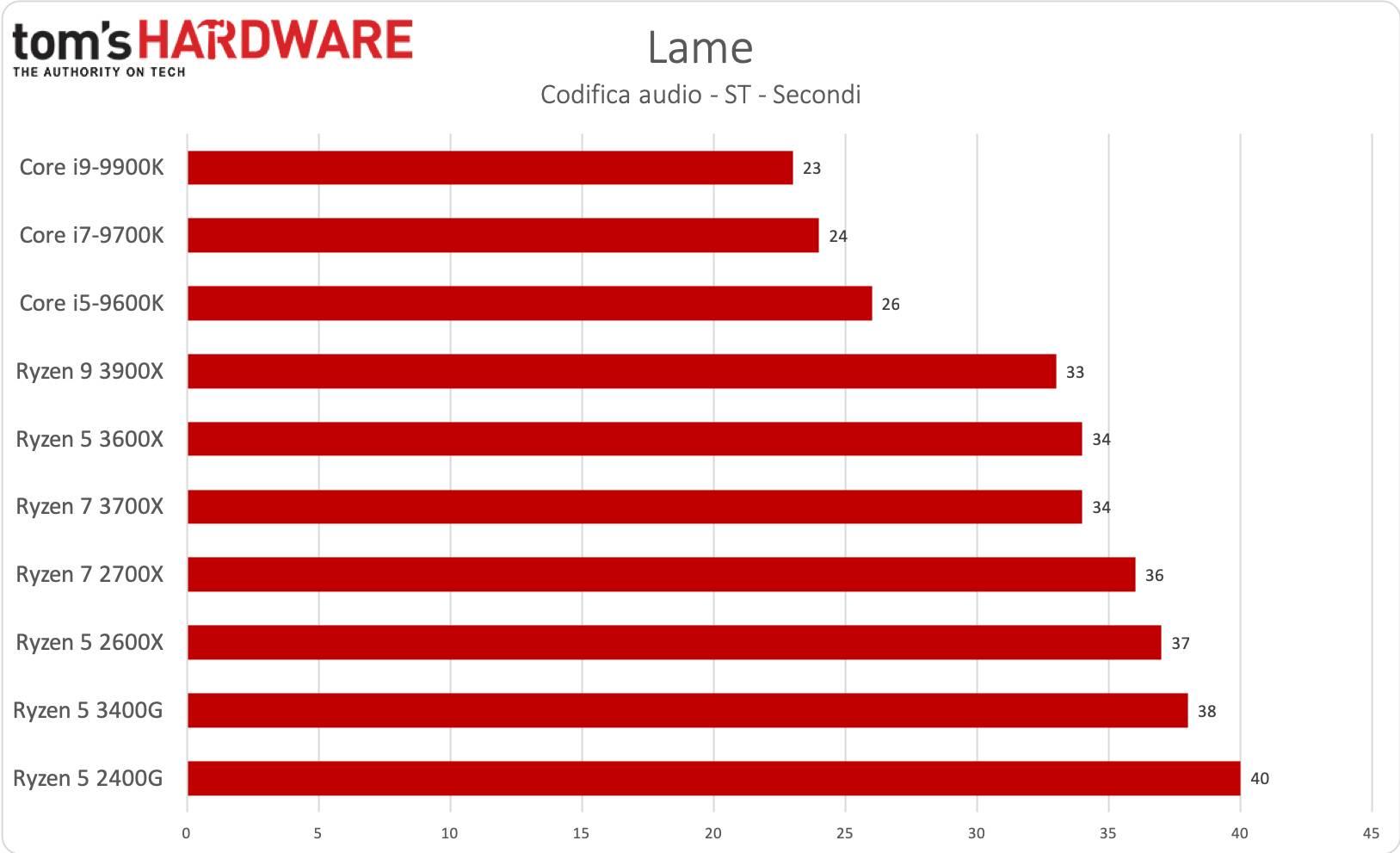 AMD Ryzen 5 3400G - Lame