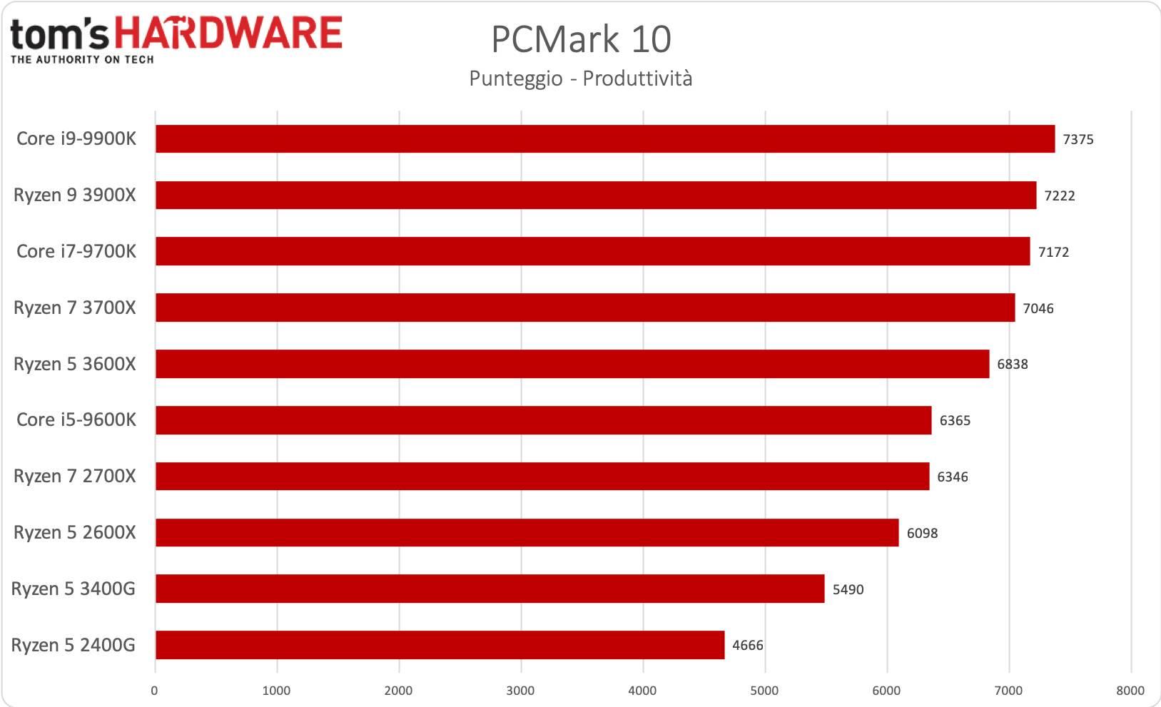 AMD Ryzen 5 3400G - PCMark 10