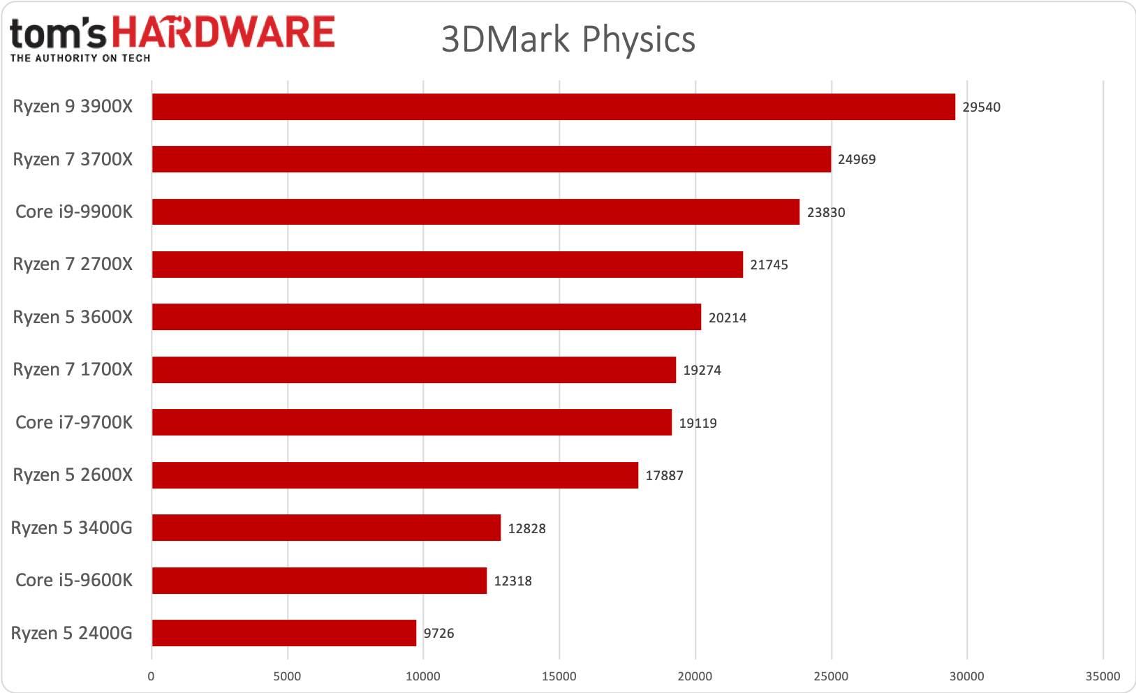 Ryzen 5 3400G - 3DMark Physics