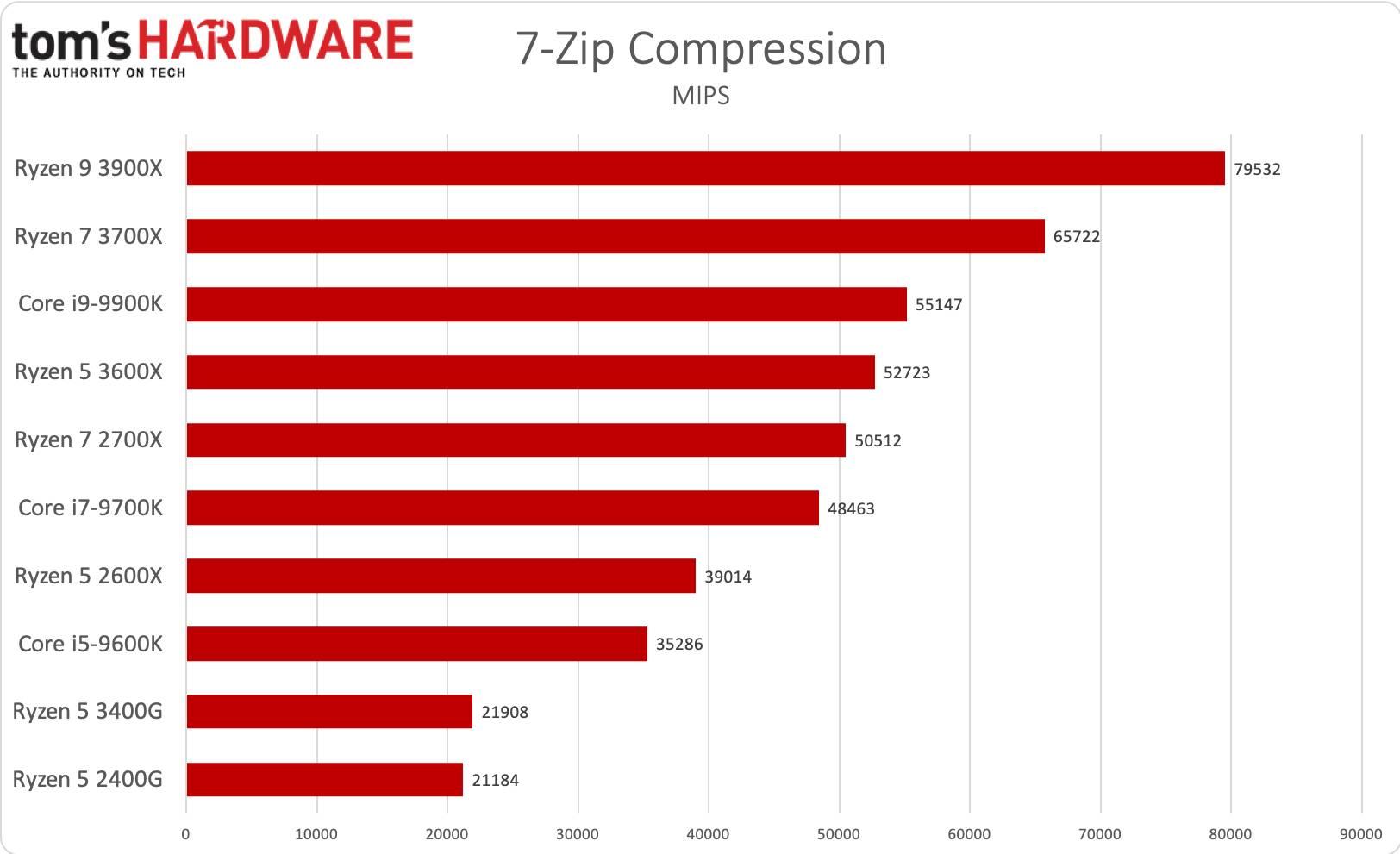 Ryzen 5 3400G - 7Zip compression