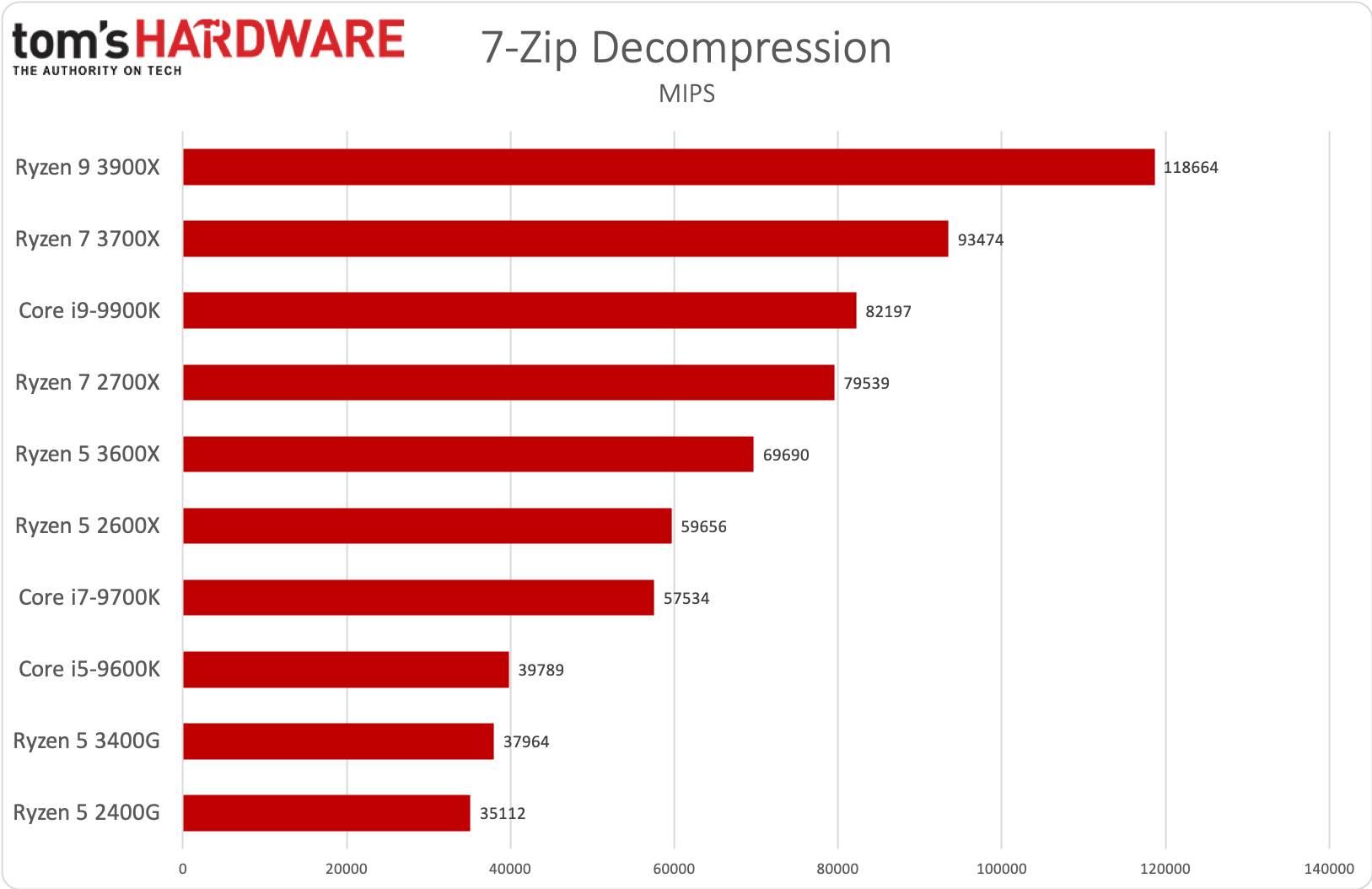 Ryzen 5 3400G - 7Zip decompression