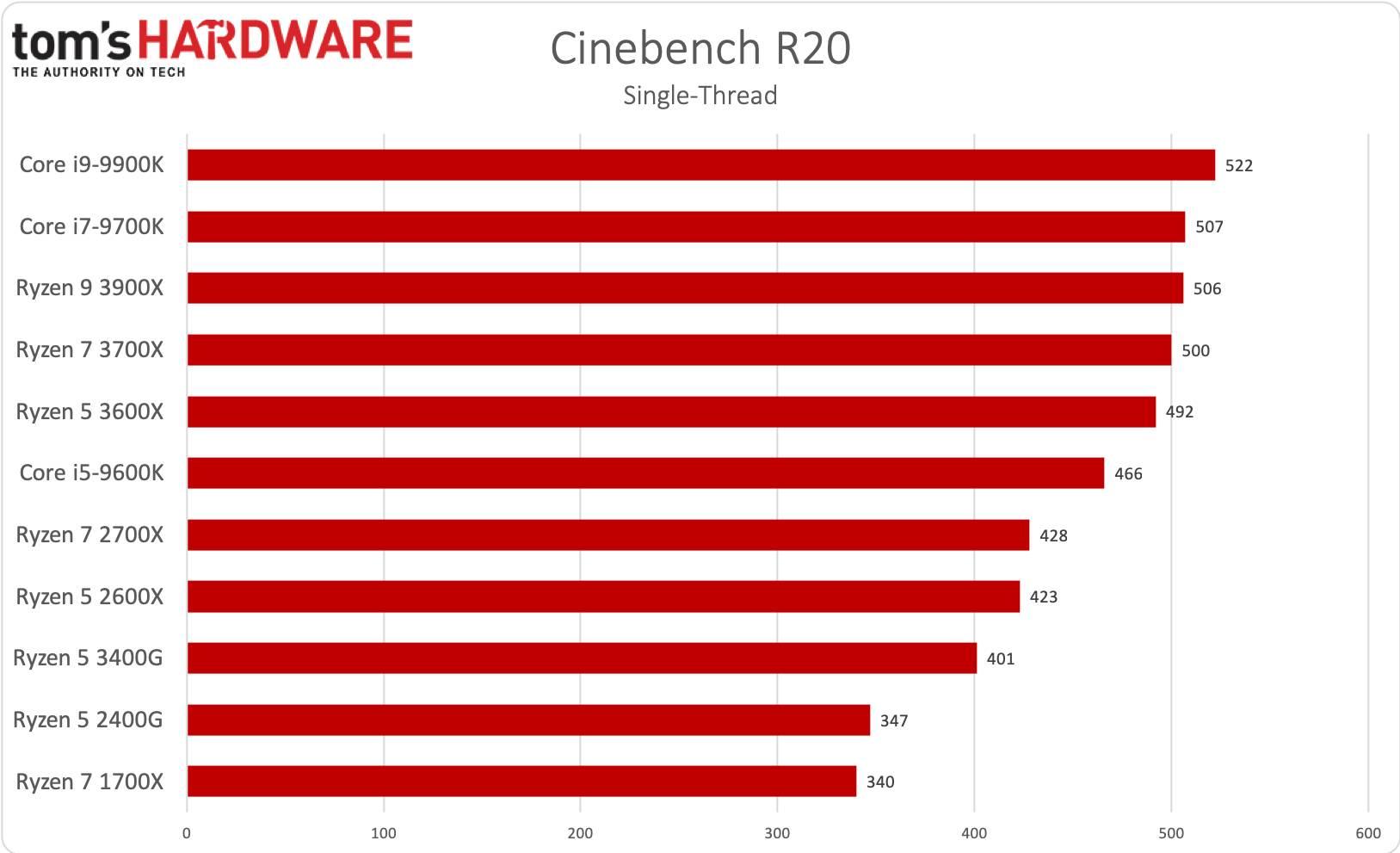 Ryzen 5 3400G Cinebench R20 single-thread