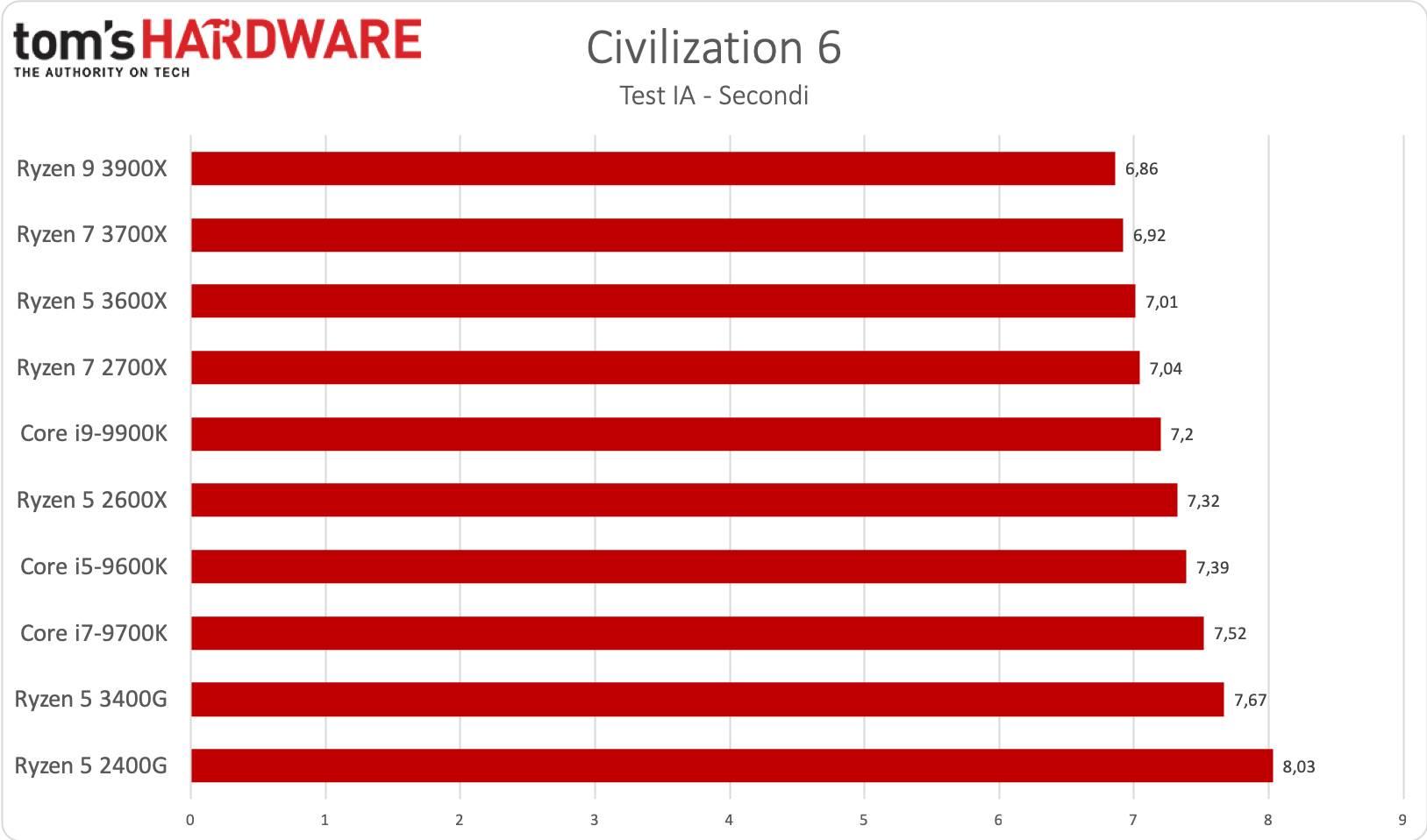 Ryzen 5 3400G - Civilization 6