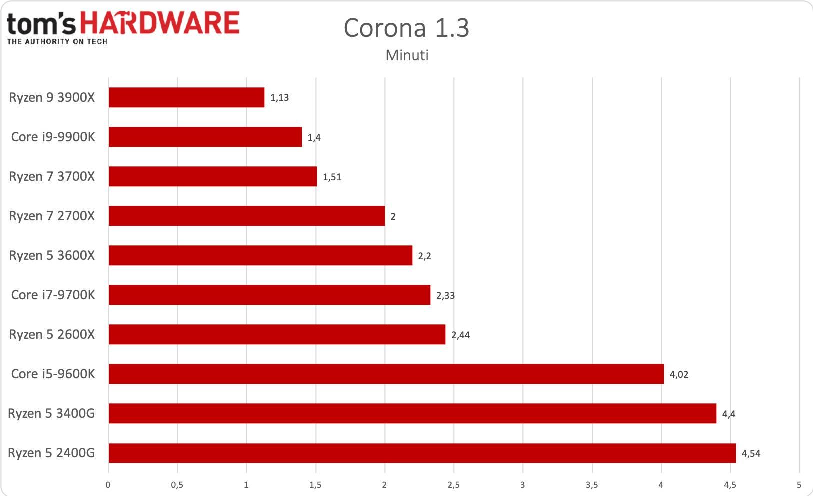 Ryzen 5 3400G - Corona