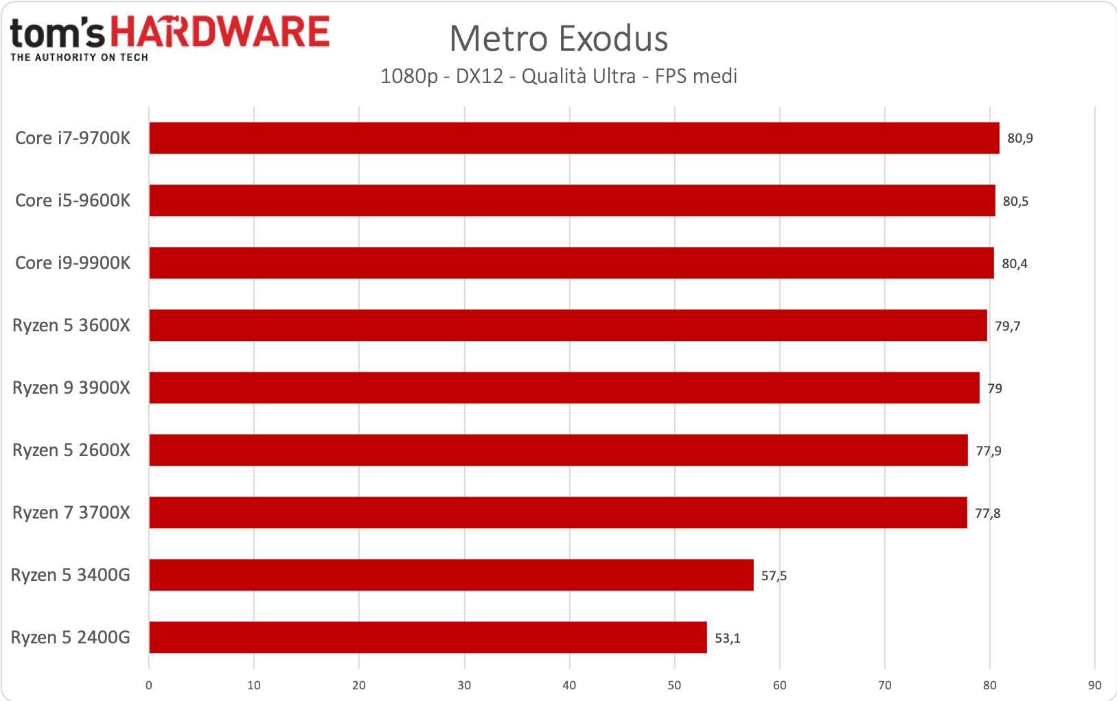 Ryzen 5 3400G - Metro Exodus