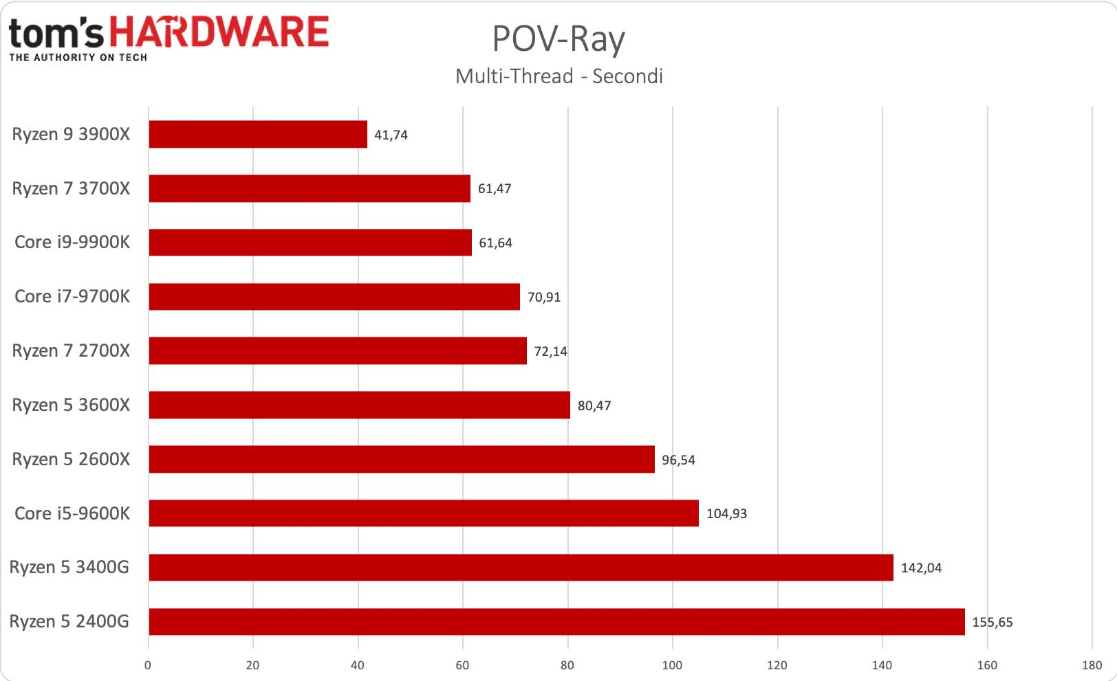 Ryzen 5 3400G - POV-Ray multi-thread