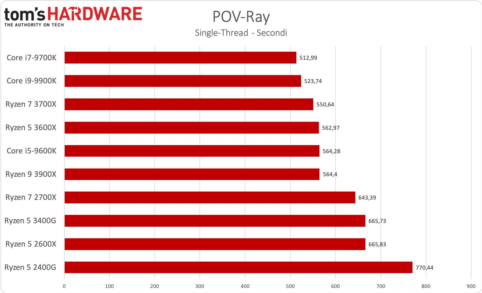 Ryzen 5 3400G - POV-Ray single-thread