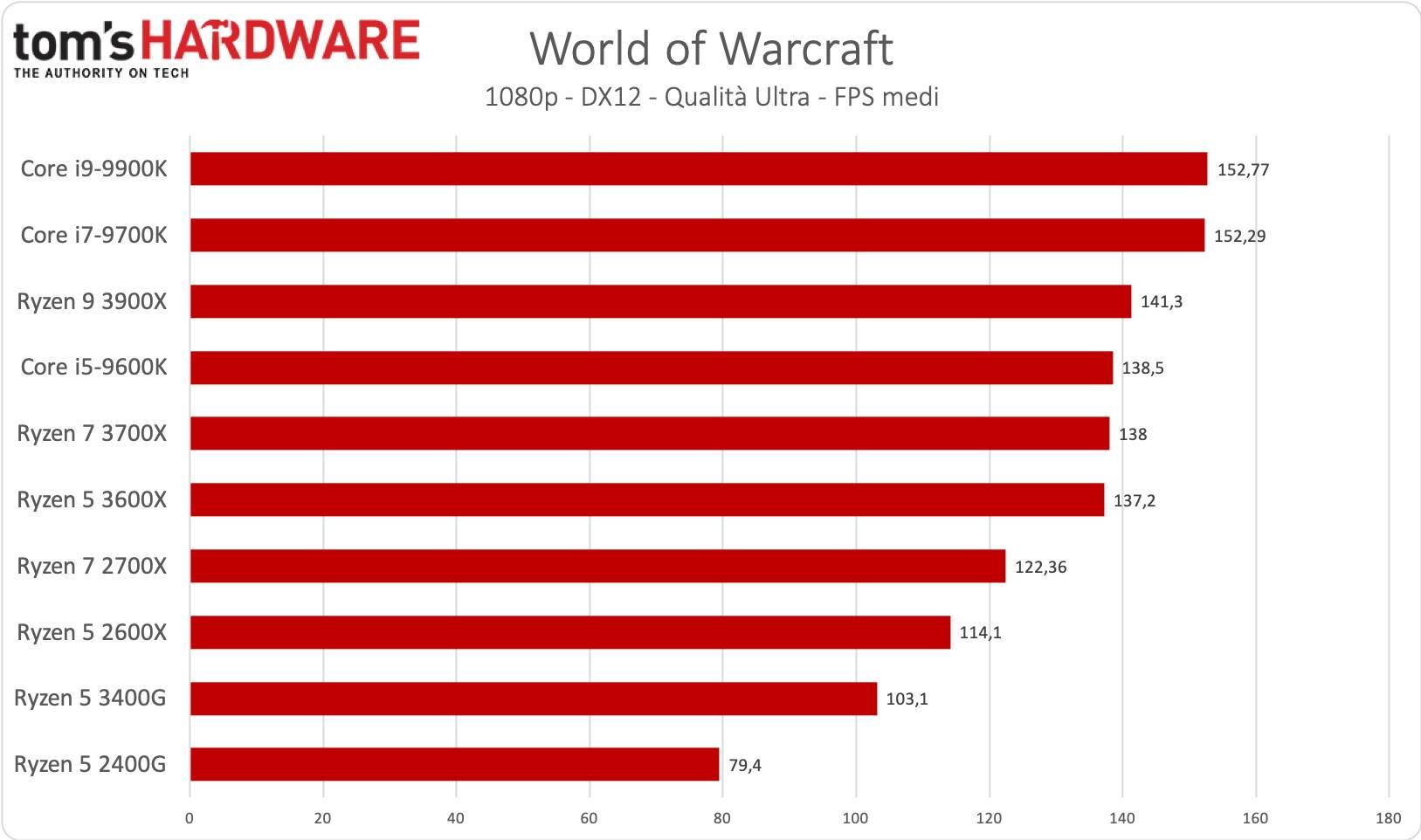 Ryzen 5 3400G - World of Warcraft