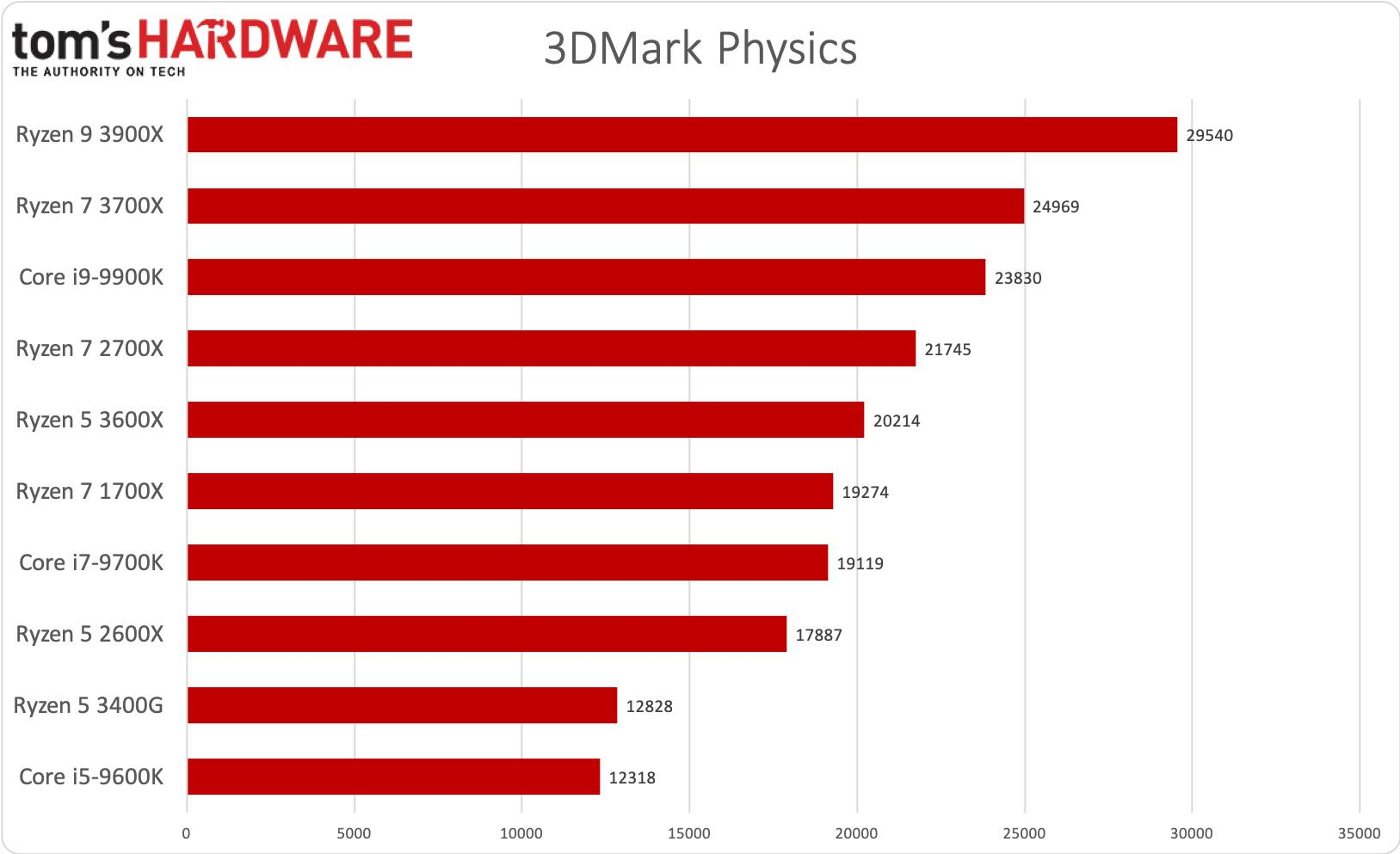 Ryzen 5 - 3DMark Physics