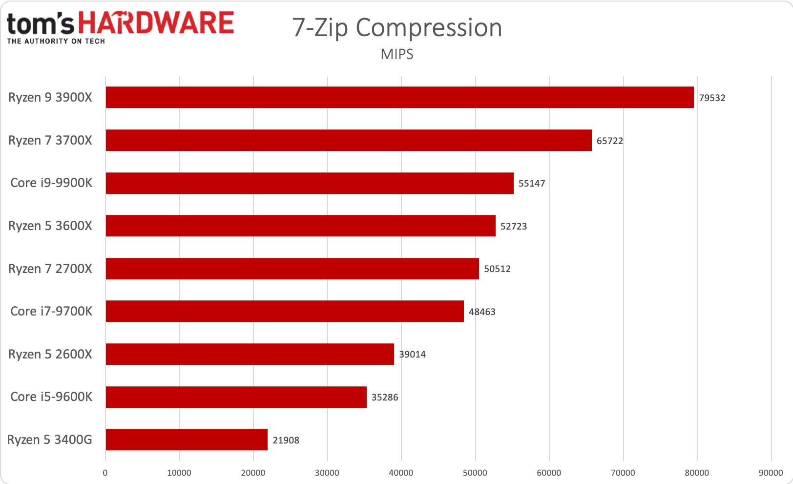 Ryzen 5 - 7zip compression