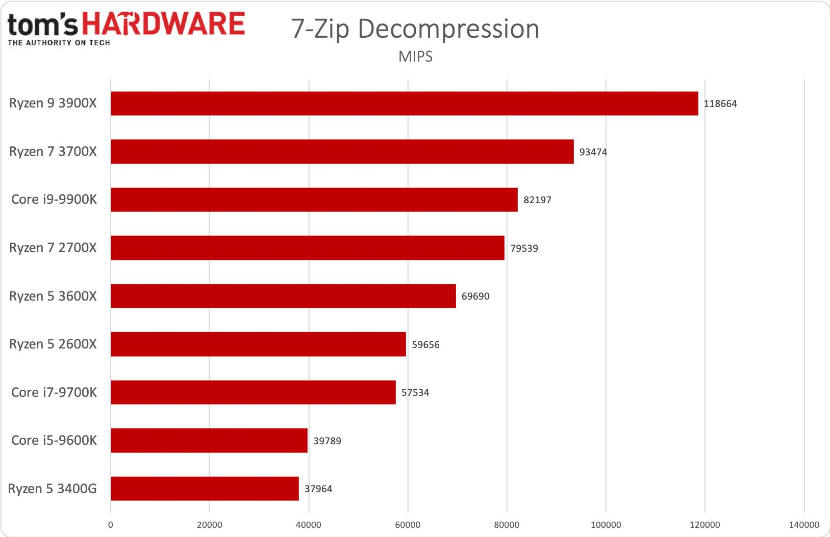 Ryzen 5 - 7zip decompression