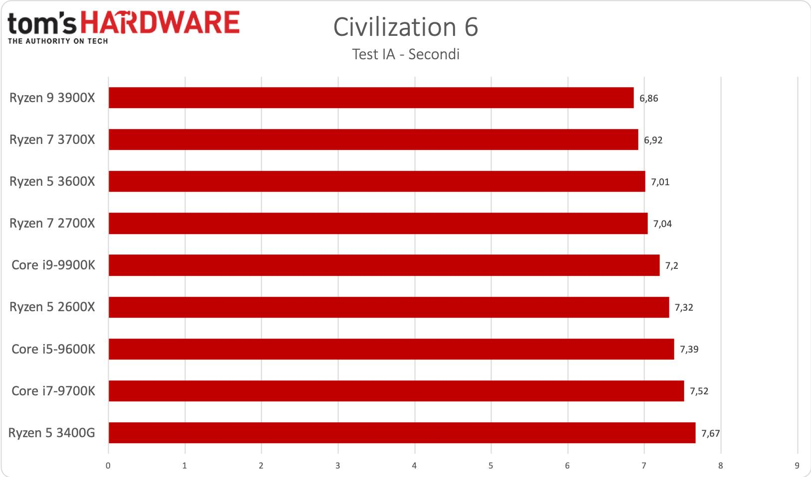 Ryzen 5 - Civilization 6