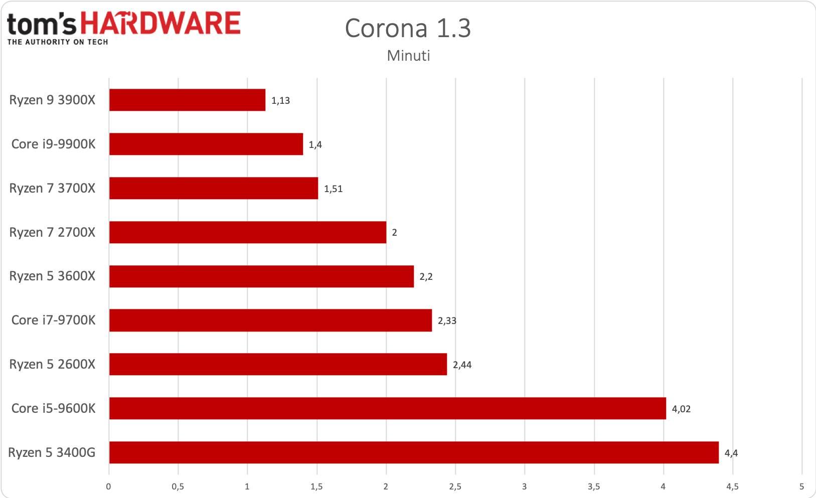 Ryzen 5 - Corona 1.3
