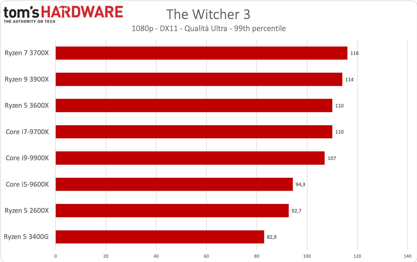 Ryzen 5 - The Witcher 3