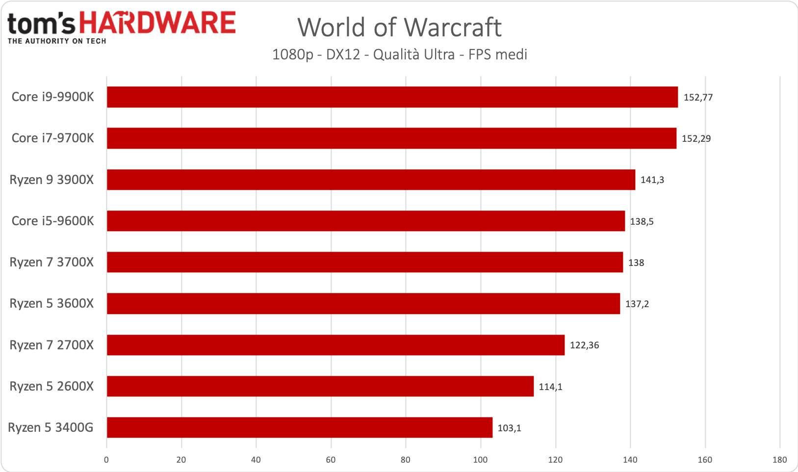 Ryzen 5 - World of Warcraft