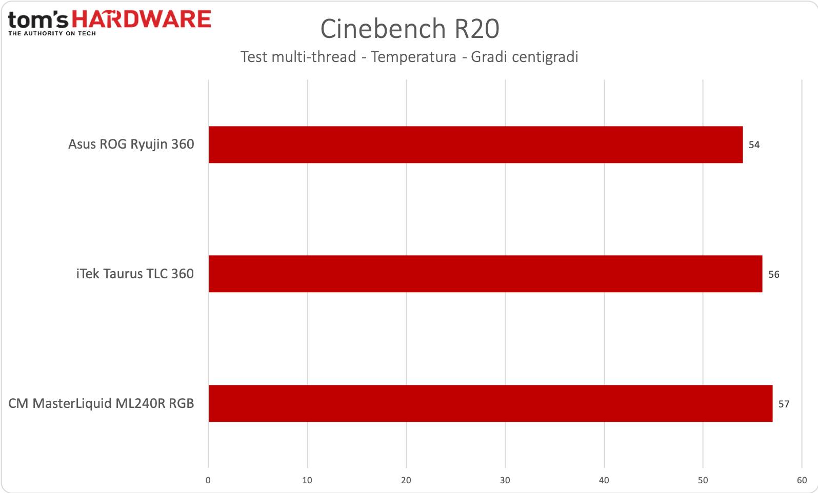 iTek Taurus 360 - Cinebench R20