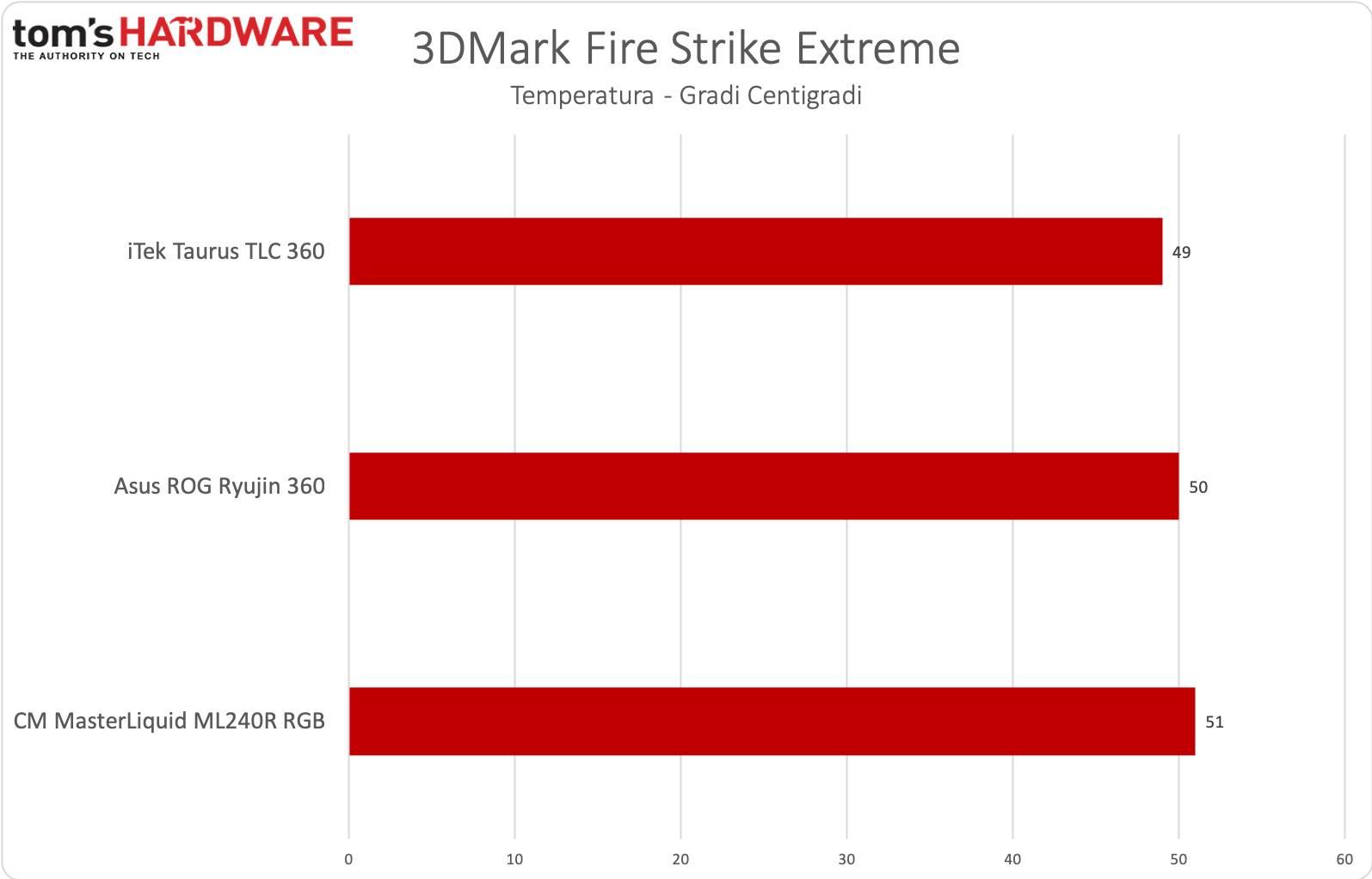iTek Taurus 360 - Fire Strike Extreme