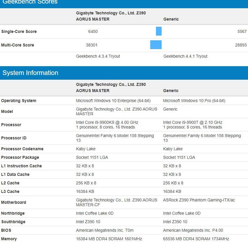 I nuovi processori Intel Core i9-9900T avranno prestazioni migliori del previsto | Tom's Hardware
