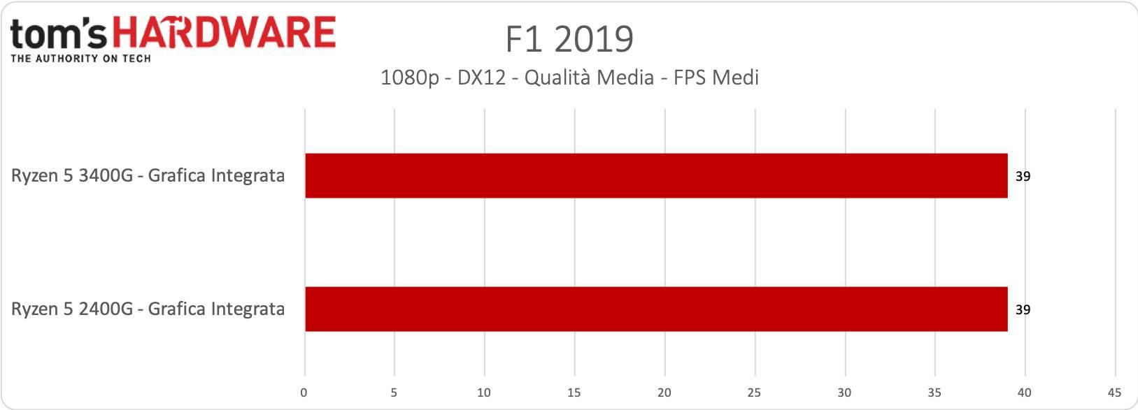 Ryzen 5 3400 - Grafica Integrata - F1 2019